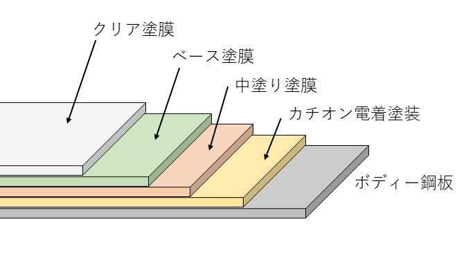 塗装の構造