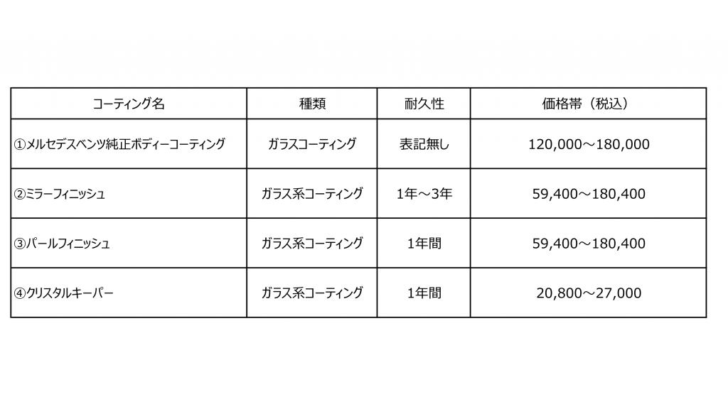コーテイングの種類と価格帯