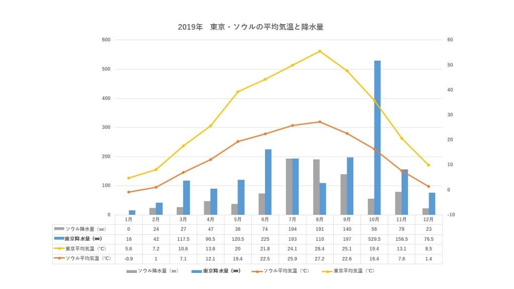 東京とソウルの降水量比較グラフ