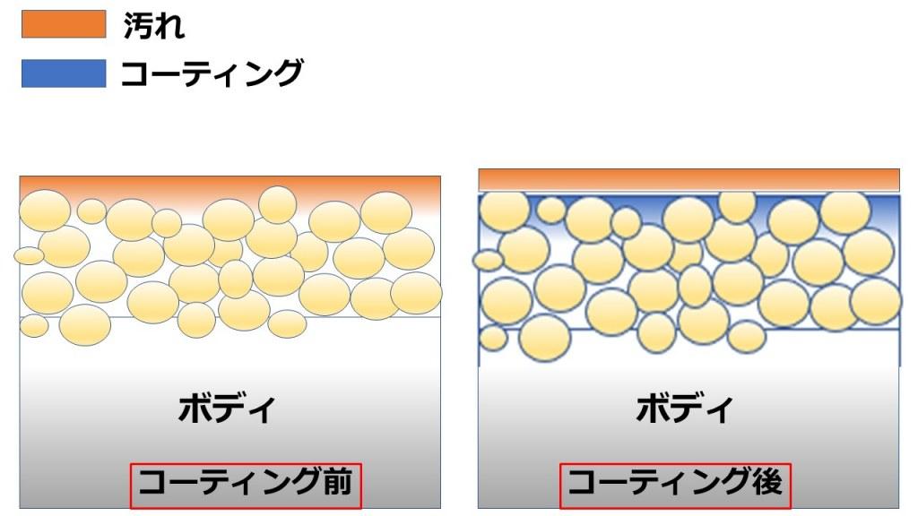 塗装表面の模式図